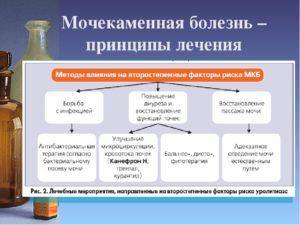 Медикаментозное лечение при мочекаменной болезни
