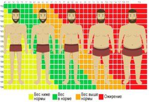 Вес ниже нормы