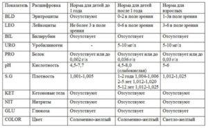 Расшифровка крв в анализе мочи