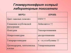 Гломерулонефрит анализы крови и мочи