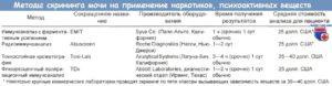 Определение наличия психоактивных веществ в моче