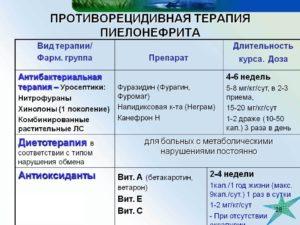 Пиелонефрит препараты пиелонефрит таблетки для лечения