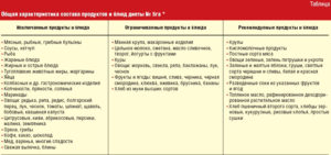 Диета 5 стол при мочекаменной болезни