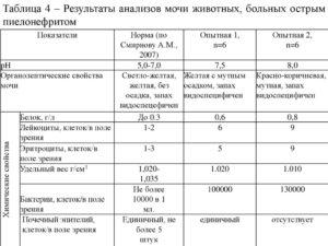 Анализ крови при пиелонефрите показатели таблица