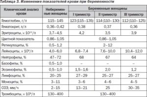 Повышены эритроциты у беременной в крови