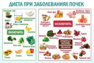 Болят почки при диете