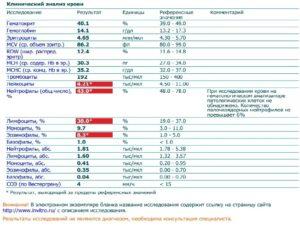 Анализ йод в крови