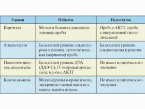 Анализы на надпочечники