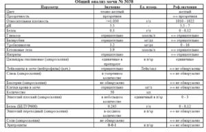 Анализ на кетоновые тела в крови