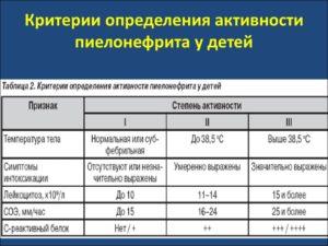 Симптомы пиелонефрита у детей 1 года