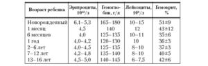 Повышенные лейкоциты в крови и моче у ребенка