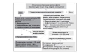 Пиелонефрит хронический схема лечения