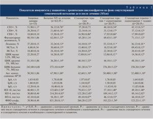 Анализ крови при хроническом пиелонефрите показатели