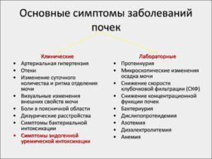 Симптомы при болезни правой почки