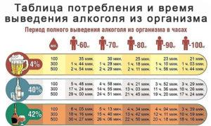 Сколько выводится фуразолидон из организма