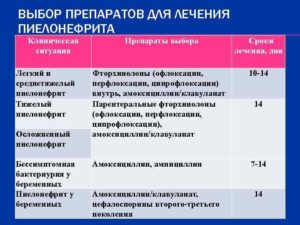 Лекарства применяемые при пиелонефрите