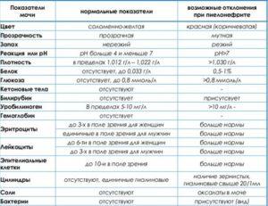 Какие анализы сдать при пиелонефрите и цистите